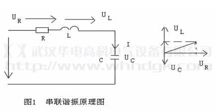 ωl=1/ωc,回路的谐振频率 f=1/2π√lc,也就是说,电路发生串联谐振